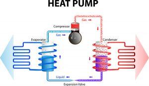 heat pump in Seattle