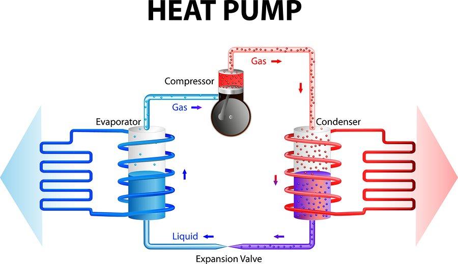 Function-of-Heat-Pump