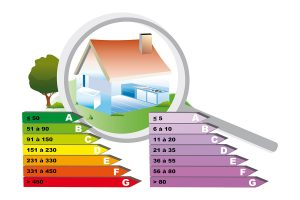 Energy Efficiency Rating for your home